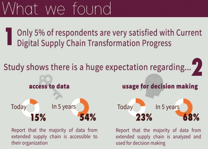 digital-transformation-supply-chain