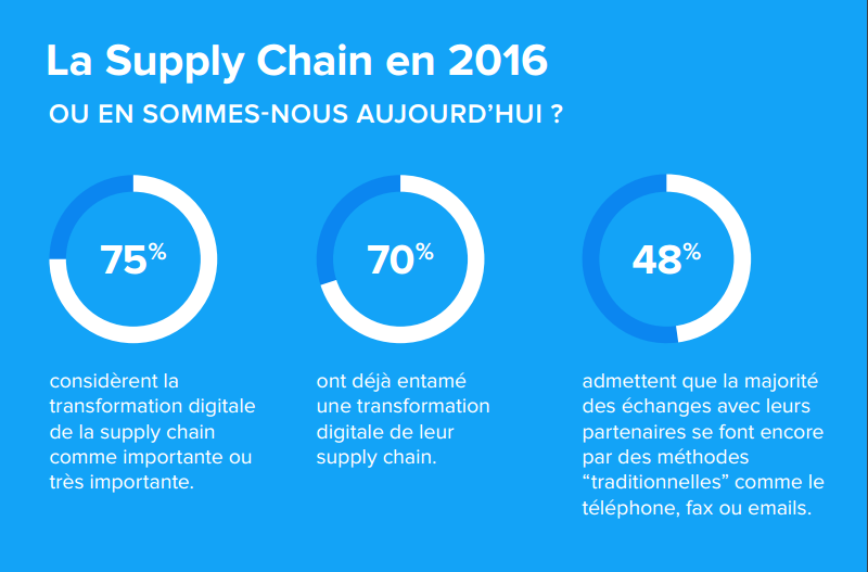 transformation-digitale-supply-chain